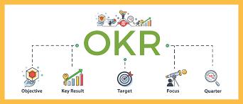OKR: Entenda esta metodologia e veja como aplicar na sua empresa ...