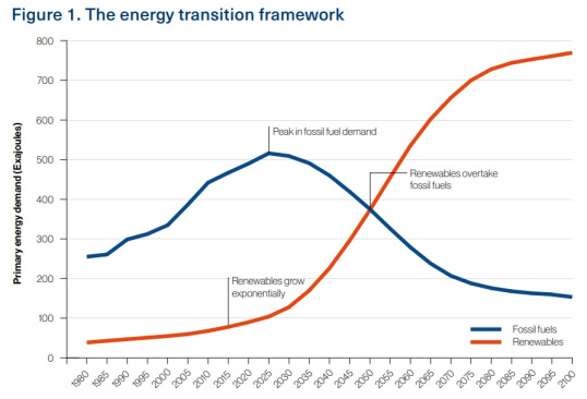 The Generalist: A NEW WORLD: GLOBAL ENERGY TRANSFORMATION