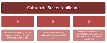 Por que devemos levar realmente a sério os princípios de ESG?